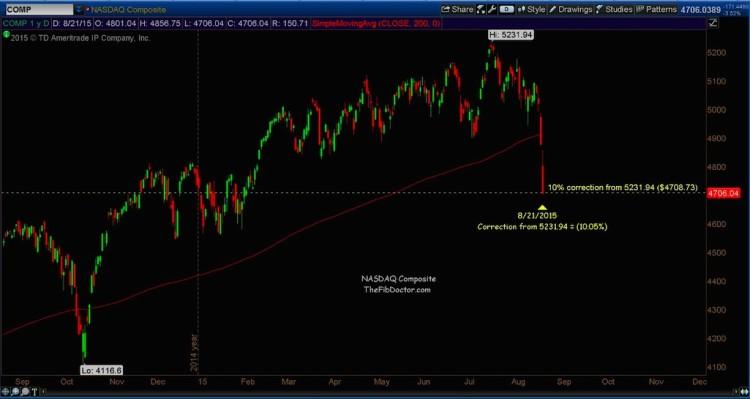 nasdaq 10 percent market correction level august 24 2015