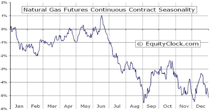 Natural Gas Investing Strategies