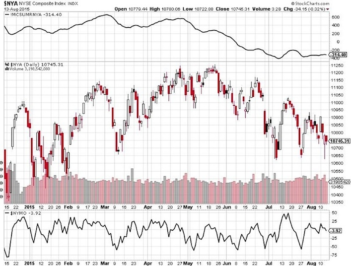 new york stock exchange nyse market breadth chart august