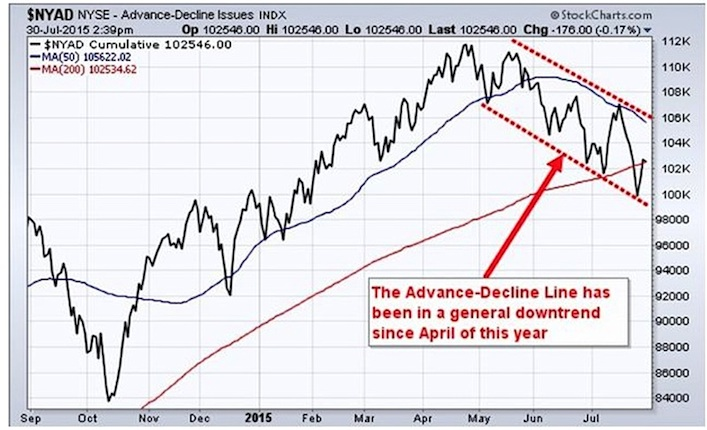 nyse advance decline market breadth chart august