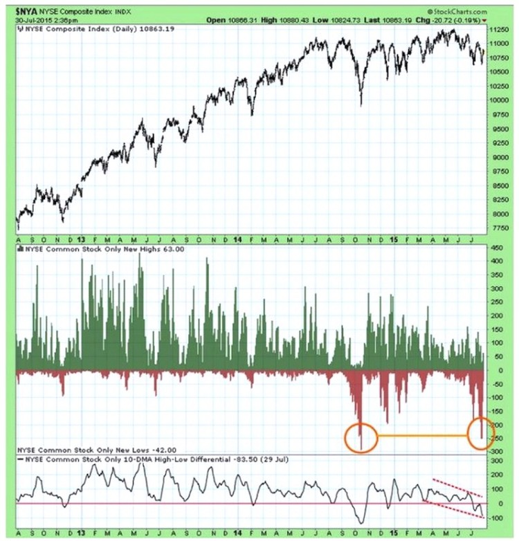 nyse stock exchange hi low differential chart august