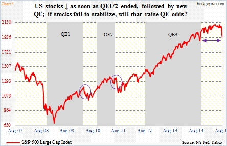 quantitative easing qe 1 2 3 stock market performance chart