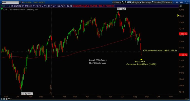 russell 2000 10 percent market correction level august 24