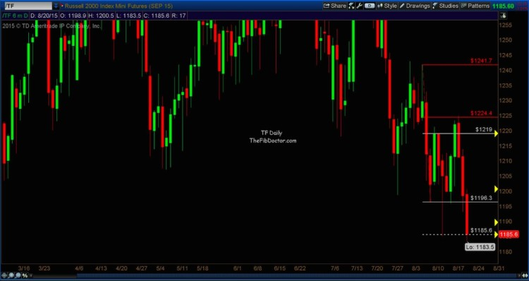 russell 2000 futures trade setup chart august 20