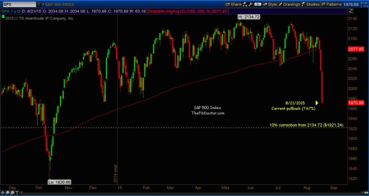s&p 500 10 percent market correction level august 24