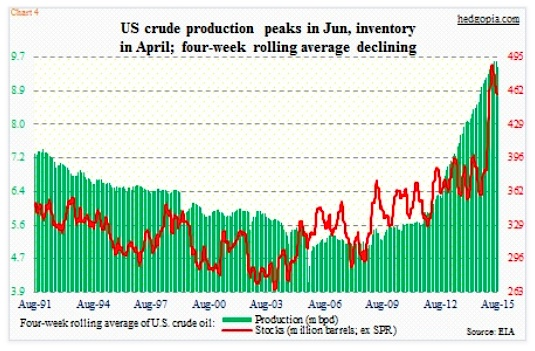 us crude oil production peaks june 2015 chart