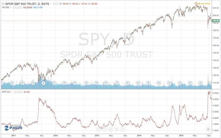 atr indictor stock market corrections 2011-2015