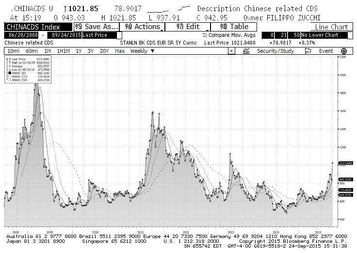 china credit default swaps cds stress chart 2008-2015