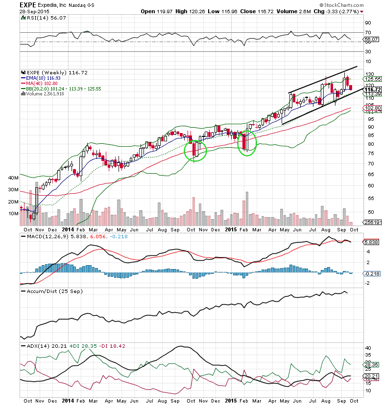 expedia stock chart stocks expe september 29