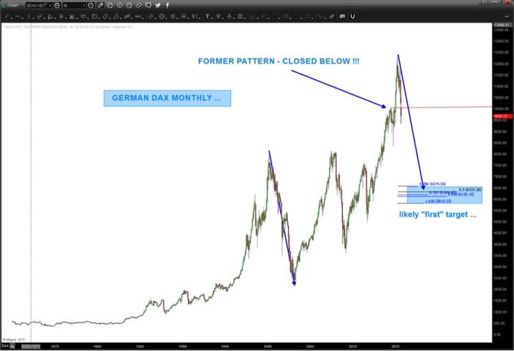 german dax stock market targets lower chart
