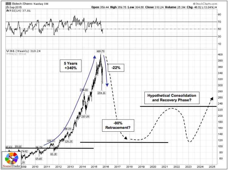 ibb biotech market bubbles 2015 chart