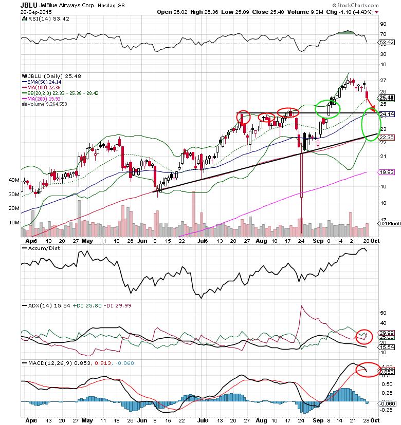 jetblue stock chart stocks jblu september 29