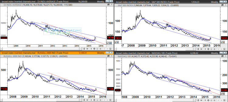 major stock market indices upside down charts 2009-2015 trends