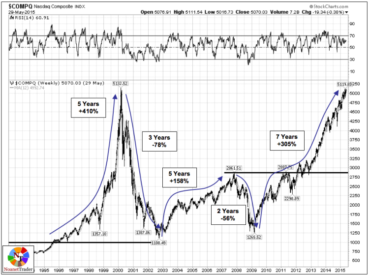 nasdaq 2000 market bubbles chart tech stocks