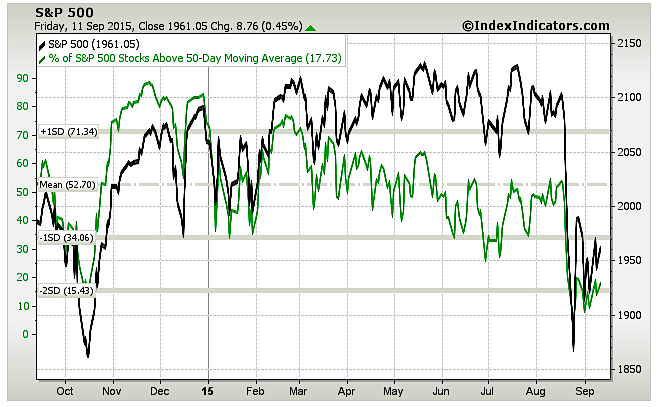 percent stocks above 50 day moving average september 14 2015