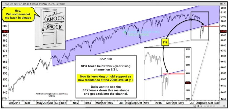 sp 500 stock market resistance level september