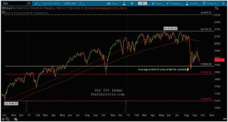spx stock market support levels fibonacci analysis september