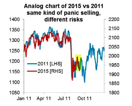 stock market analog 2011 vs 2015 callum thomas