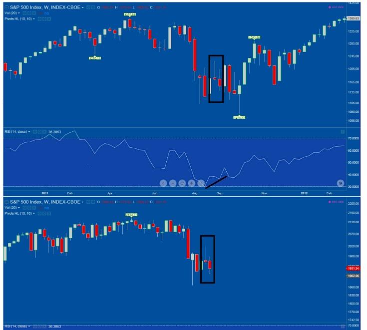 stock market analog comparison 2011 vs 2015 jay strauss