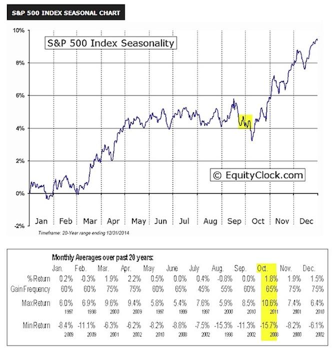 stock market seasonality equity clock chart