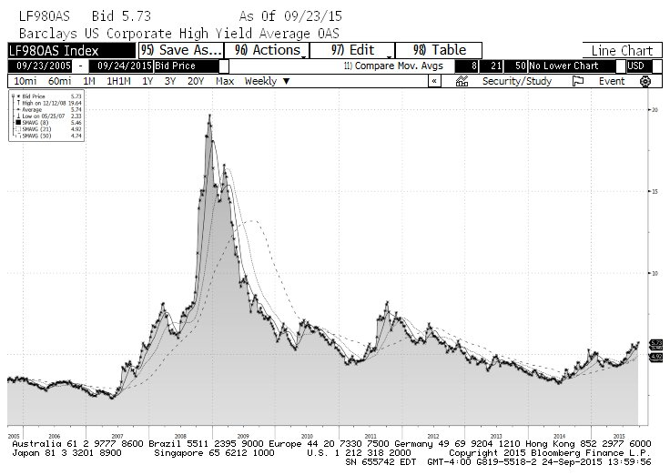 us corporate high yield bonds credit markets stress chart