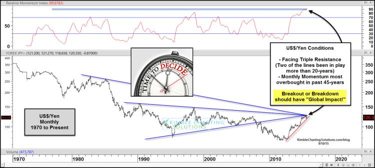us dollar japanese yen usd/jpy historical chart 1970-2015