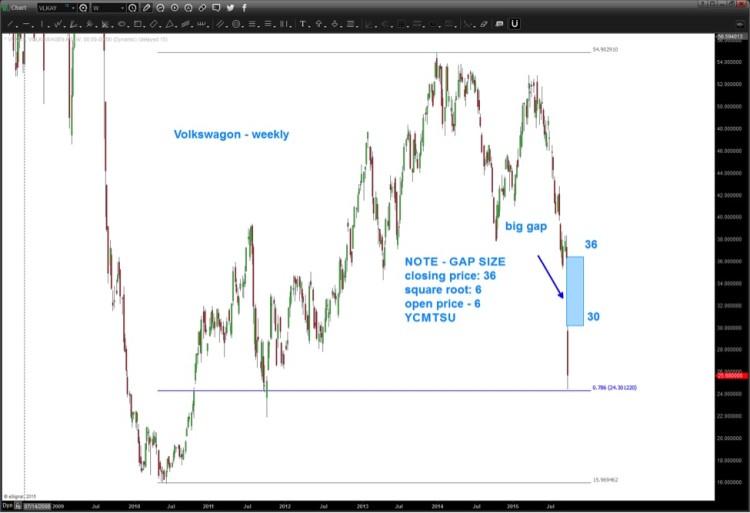 volkswagen vw stock september decline_vlkay chart
