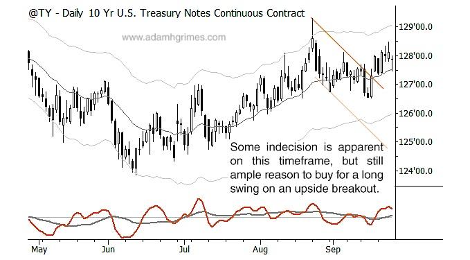 10 year treasury bond chart setup trading process