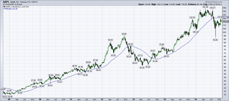 apple stock aapl weekly chart trend line october 27