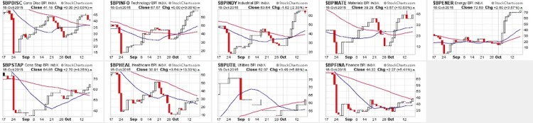 bullish percent indexes by sector october 19