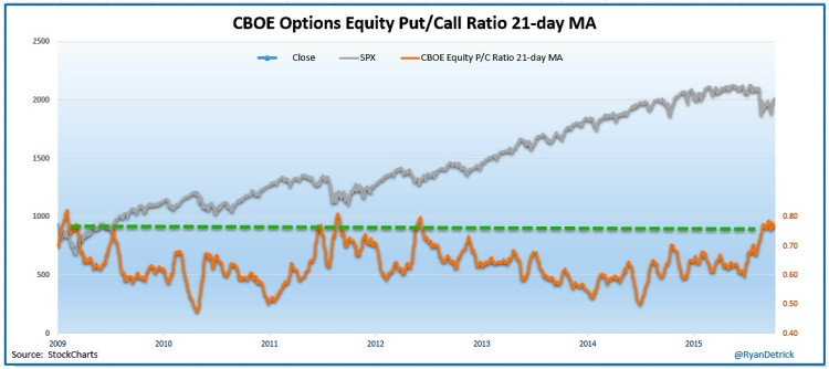 cboe equity put call moving average chart october