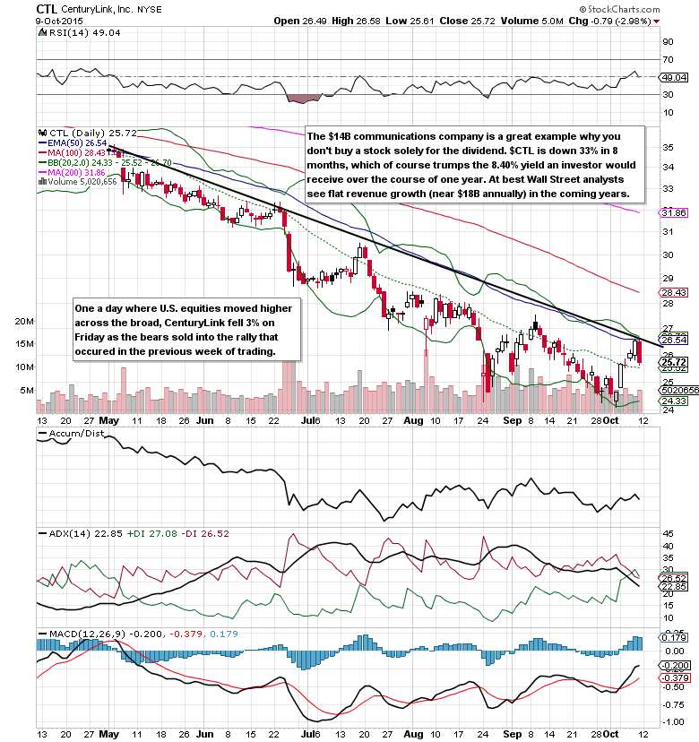 centurylink stock chart resistance october 12 underperforming stocks