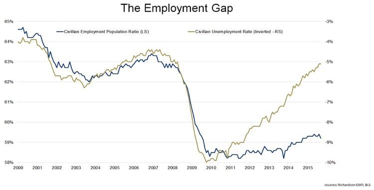employment gap unemployment rate vs employment population ratio 2005-2015