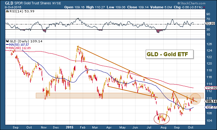 gld gold prices rally october 9 chart