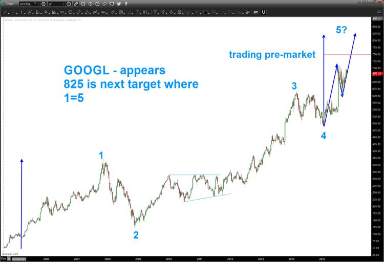 google stock chart earnings breakout higher price targets october 23