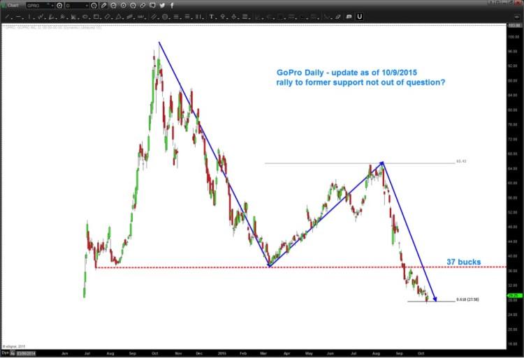 gpro stock price target decline chart october