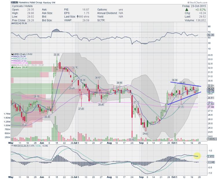 hmin stock chart bullish flag pattern october 26