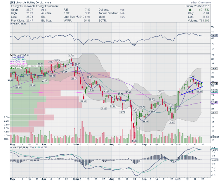 jinkasolar jks stock chart trading ideas october 26