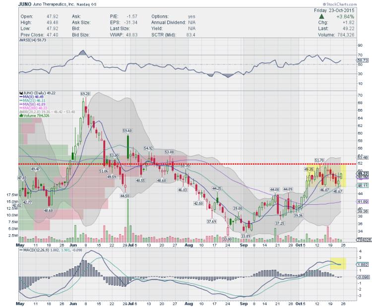 juno therapeutics stock chart trading ideas october 26
