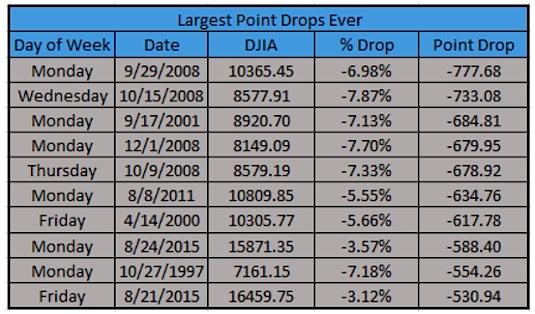largest dow jones industrial average point drops ever flash crash black monday