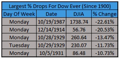 largest percent drops for the dow jones ever black monday