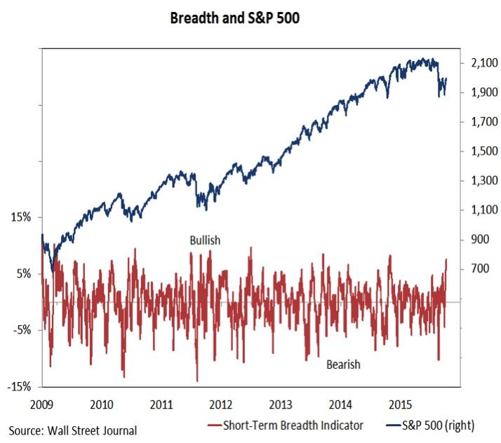 market breadth vs spx sp 500 chart october 9