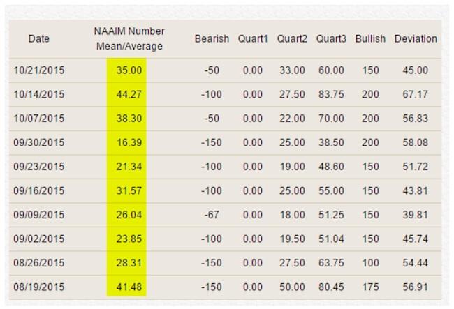 naaim bull bear investor sentiment by week 2015