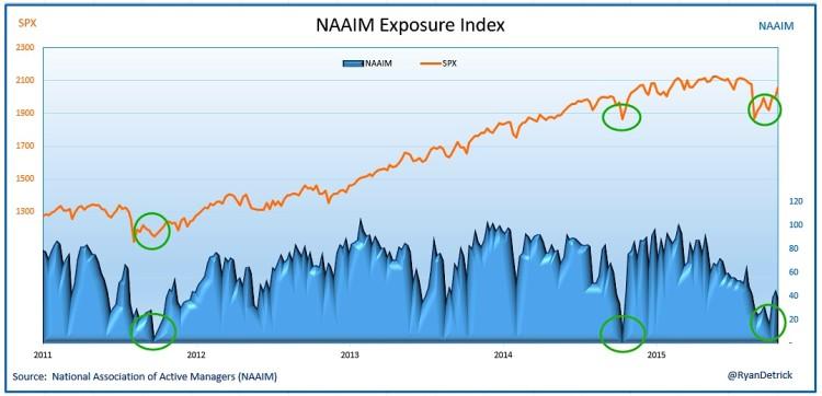 naaim stock market sentiment investors october 2015
