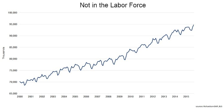 number of people not in the labor force chart 2015