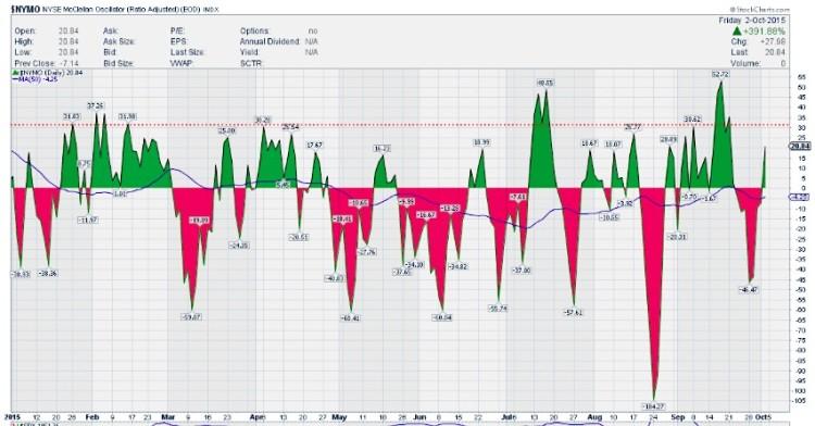 nymo mcclellan oscillator index chart october 5