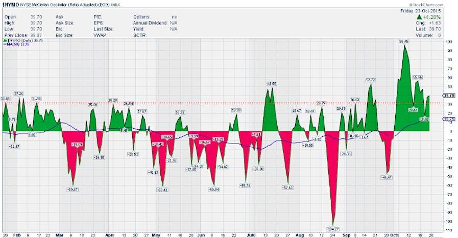nymo stock market mcclellan oscillator october 26