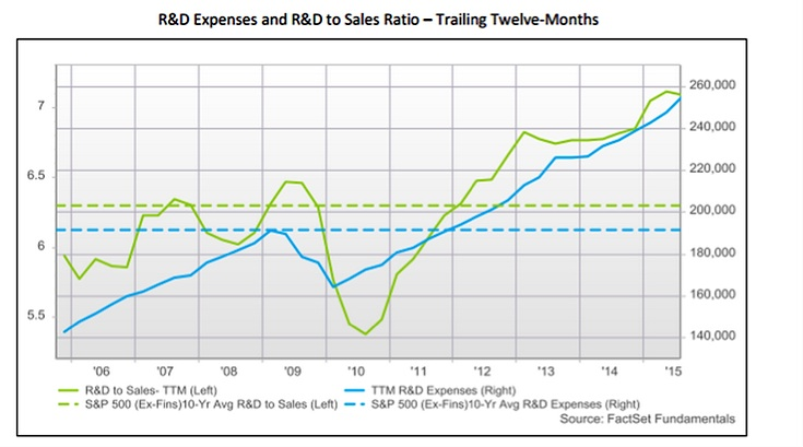 r&d expenses to sales corporations chart 2015