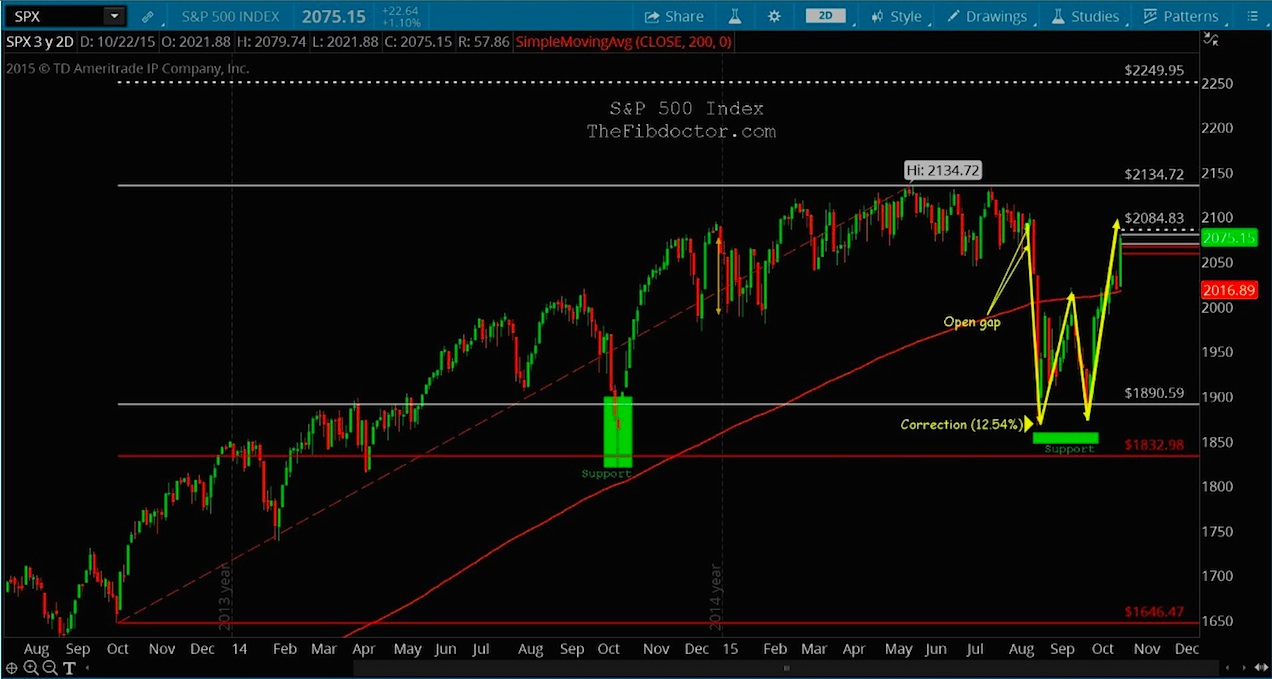 spx 2 year daily chart stock market fibonacci support october 26