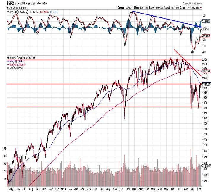 spx sp 500 technical chart analysis october 9